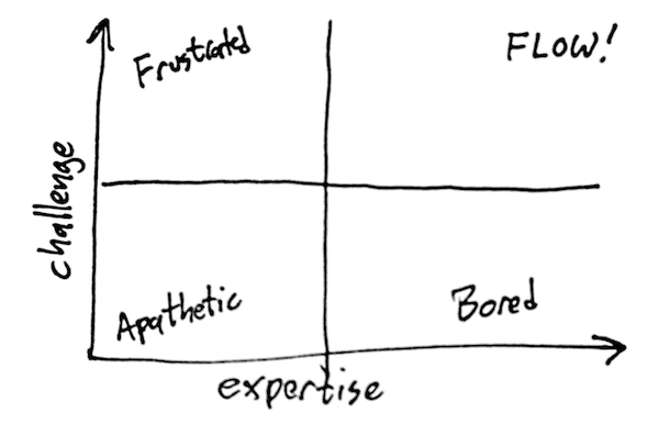 Expertise, Challenge, and Flow